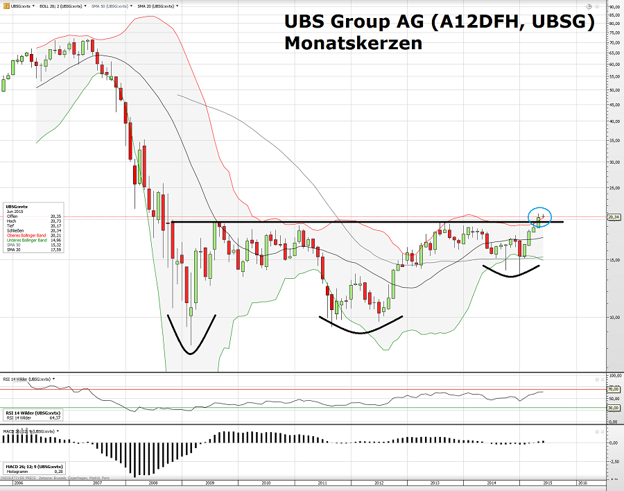 UBS Group AG 08.06.15