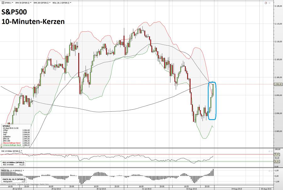 S&P500 04.08.15