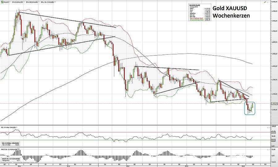 Gold 20.08.15