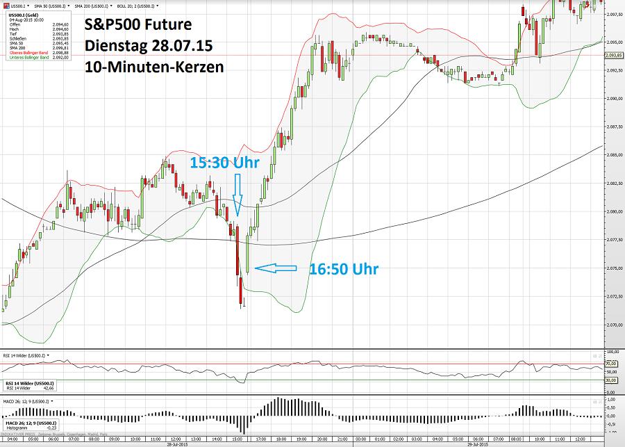 S&P500 04.08. nachtr