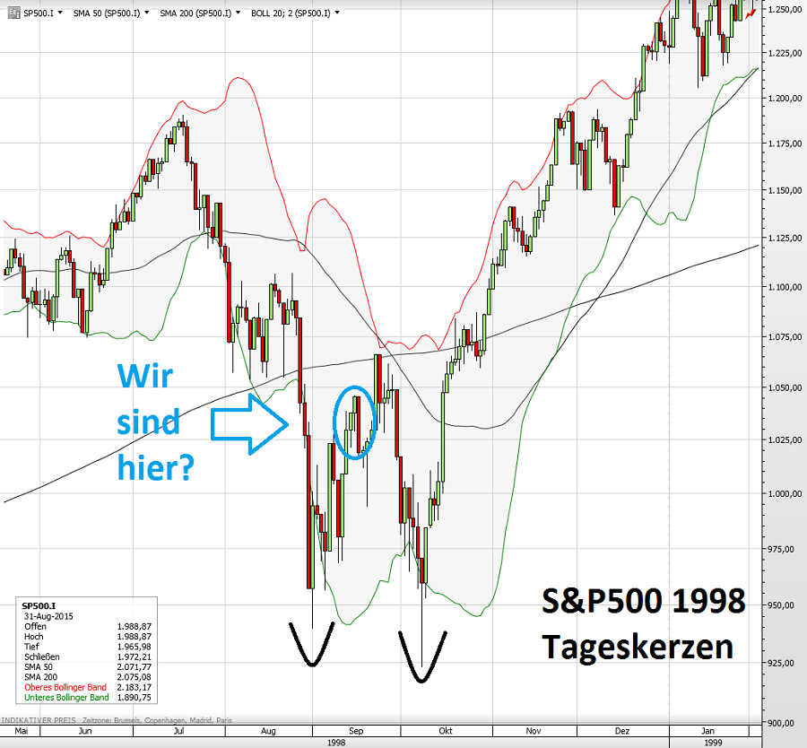 S&P500 1998
