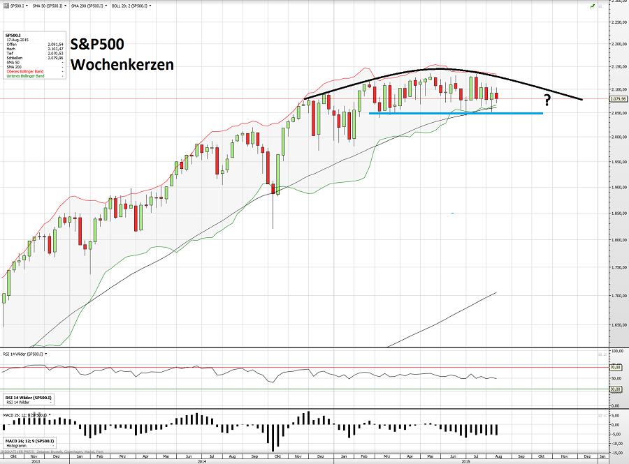S&P500 20.08.15