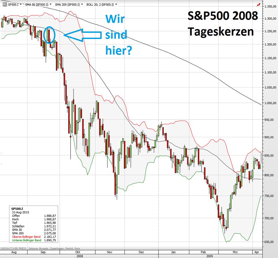 S&P500 2008