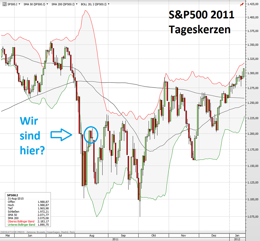 S&P500 2011