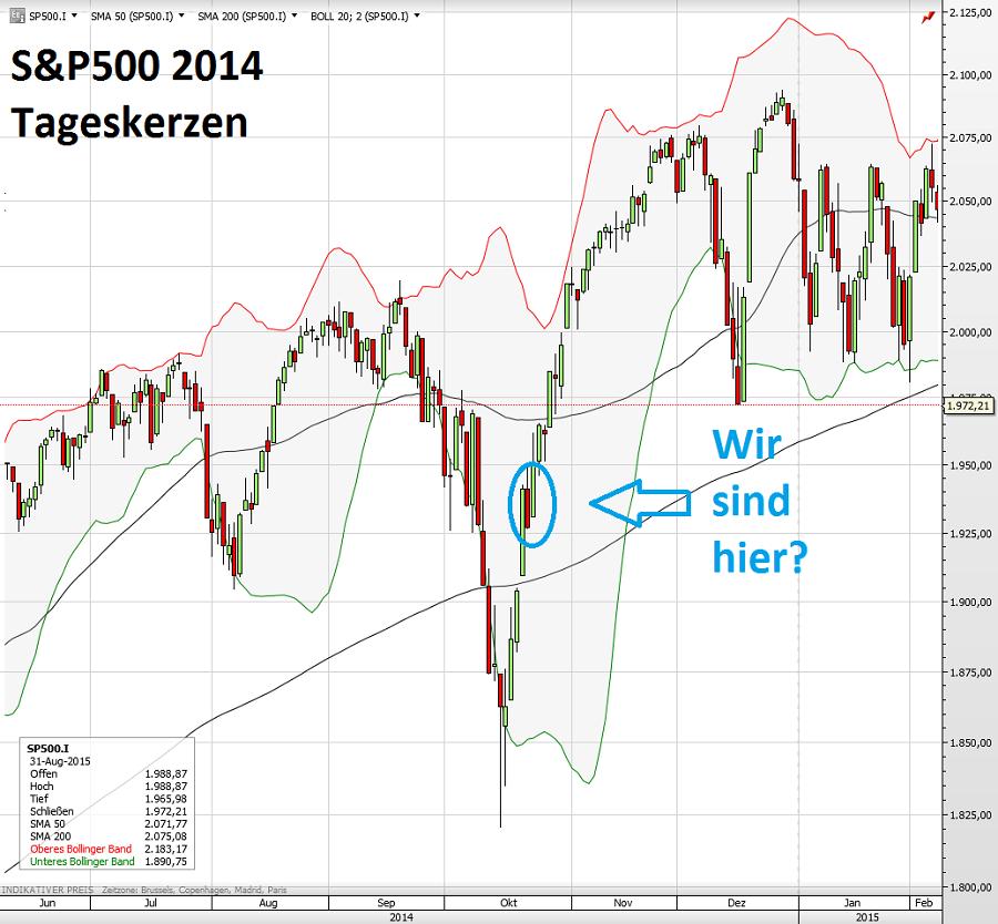 S&P500 2014