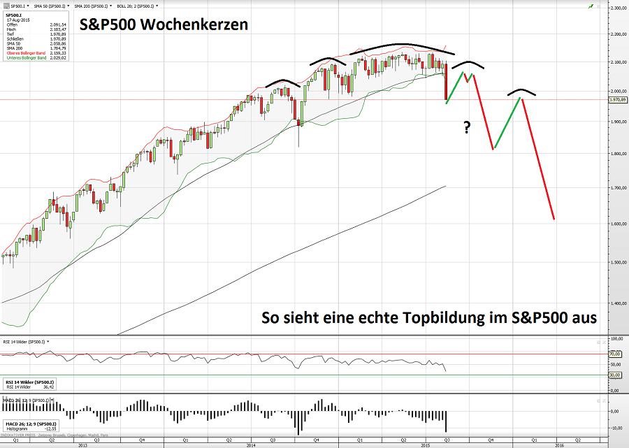 S&P500 23.08.15