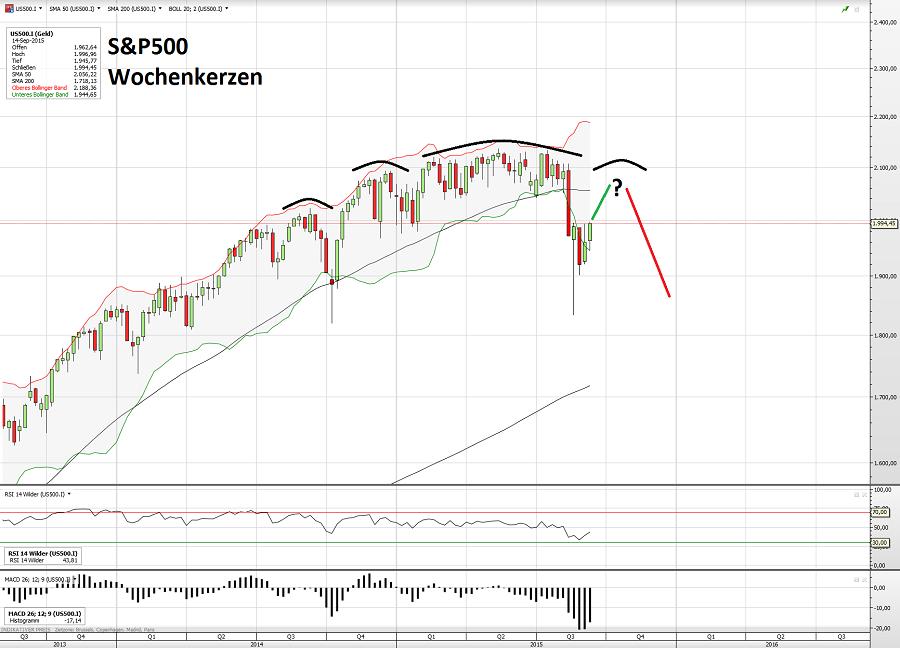 S&P500 16.09.15 2