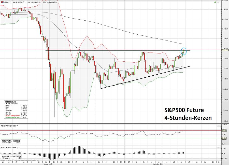 S&P500 16.09.15