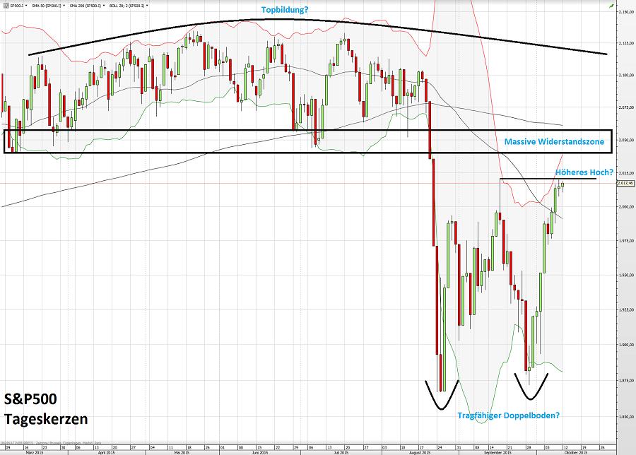 S&P500 13.10.15