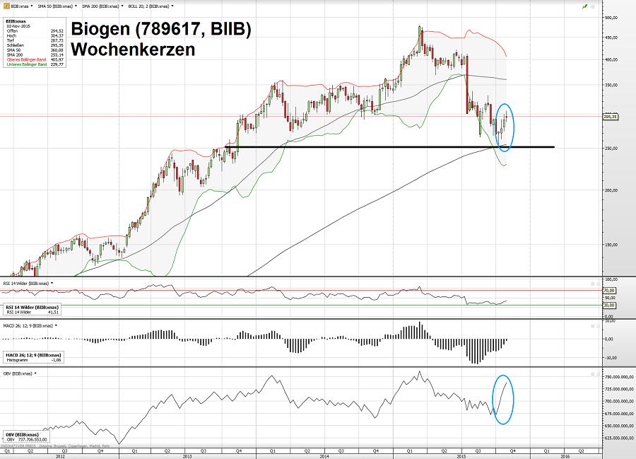 Biogen 09.11.15