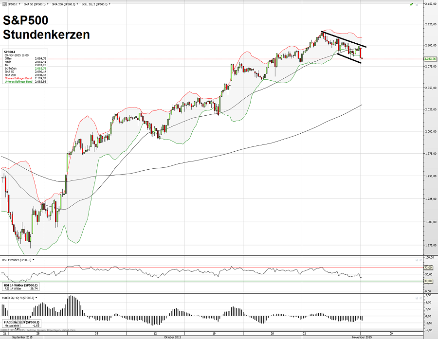 S&P500 09.11.15 2