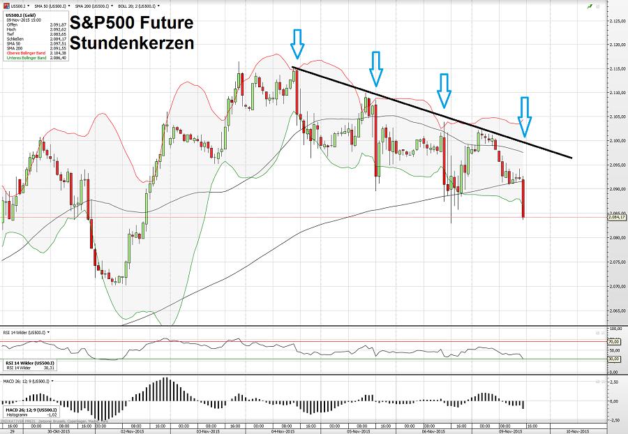 S&P500 09.11.15