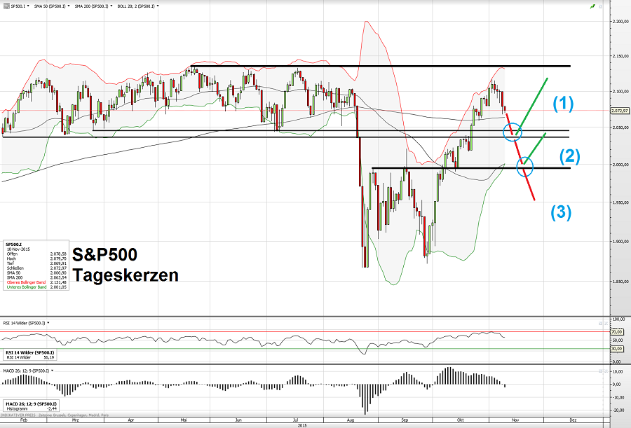 S&P500 10.11.15