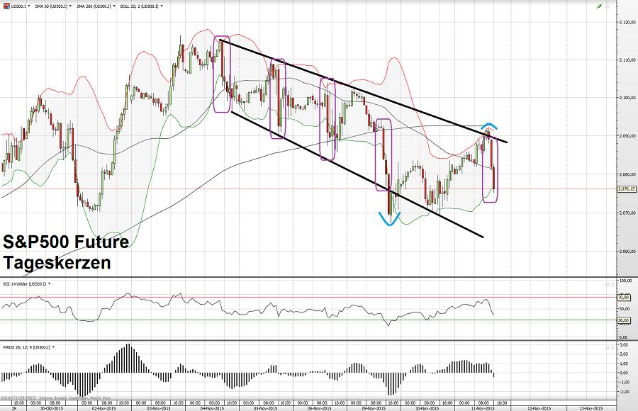 S&P500 11.11.15 2