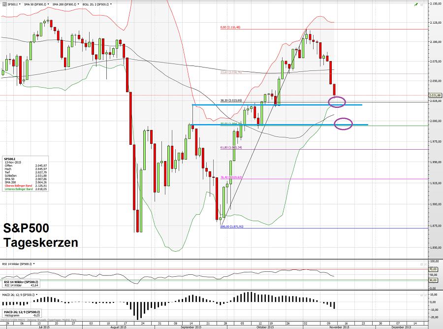 S&P500 13.11.15
