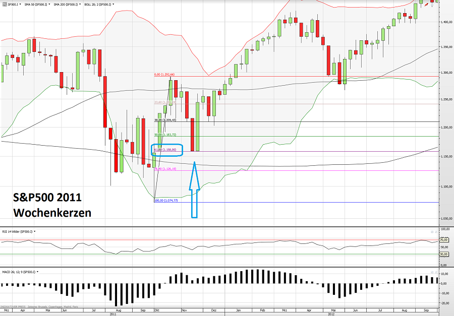 S&P500 15.11.15 2
