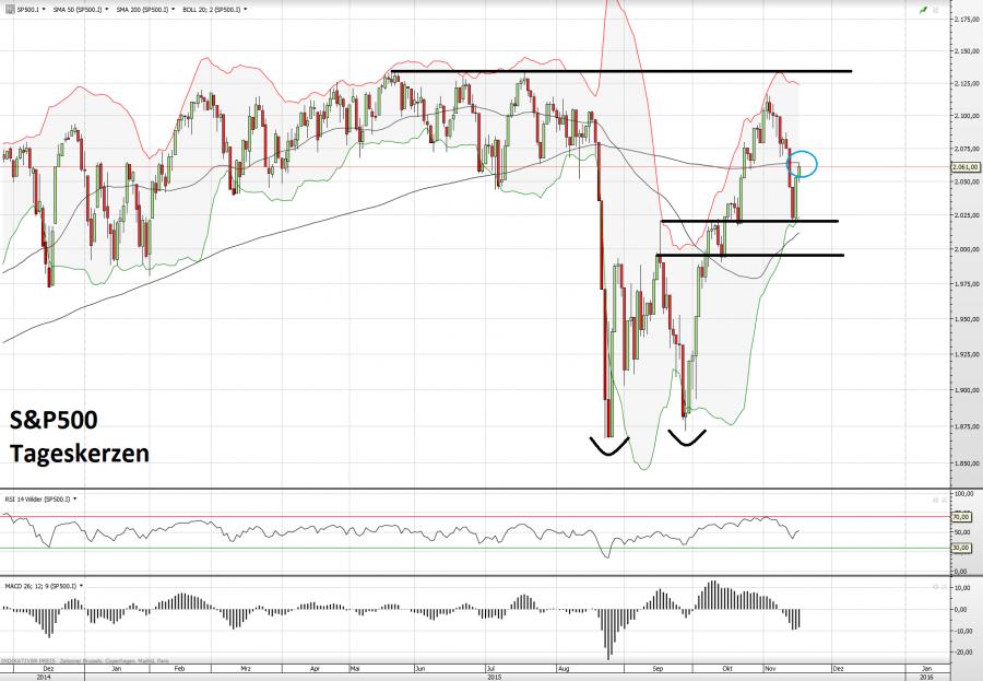 S&P500 17.11.15 2
