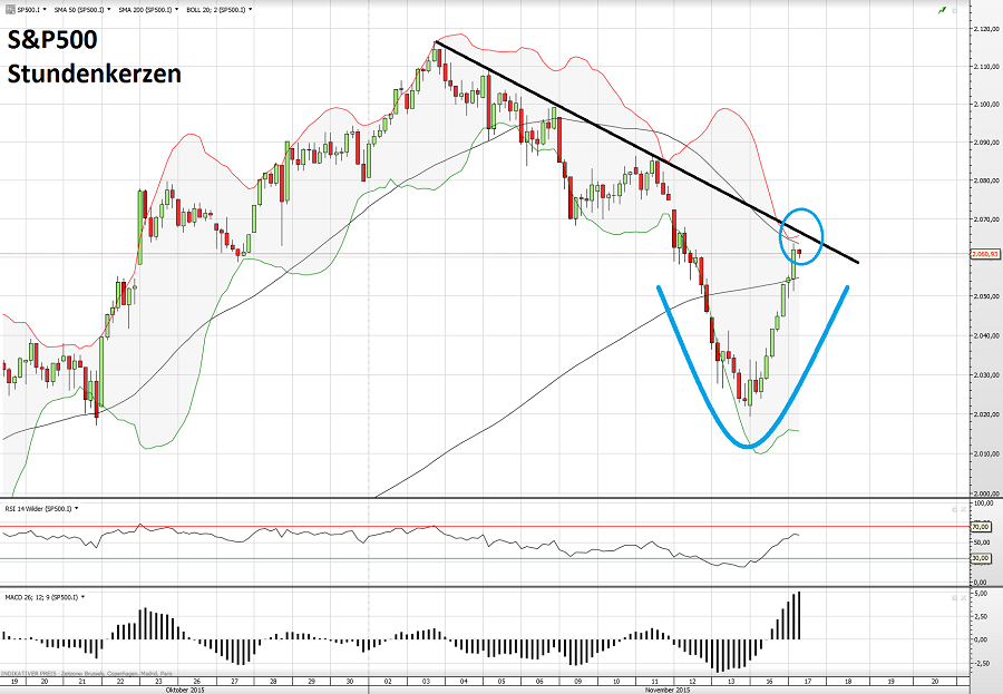 S&P500 17.11.15