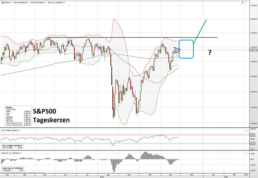 S&P500 29.11.15
