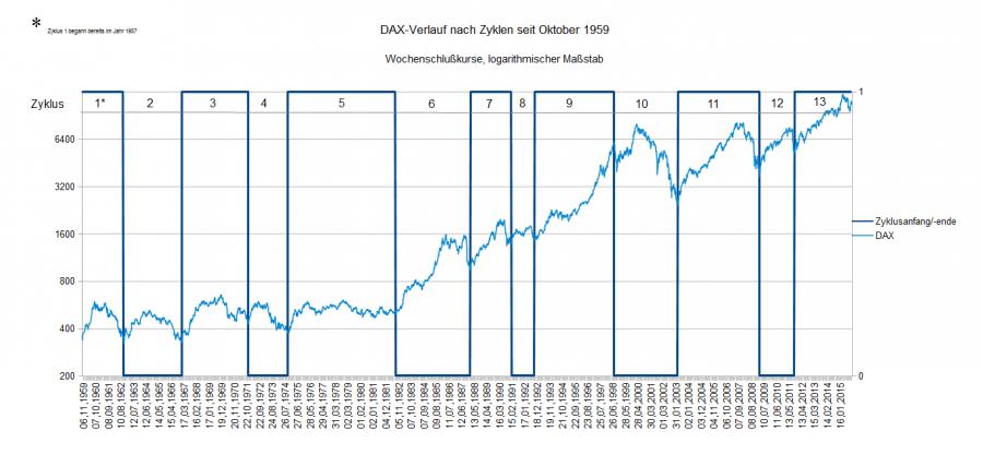 Zyklen im DAX seit Oktober 1959