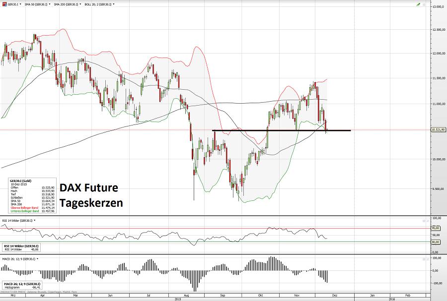 DAX Future 10.12.15