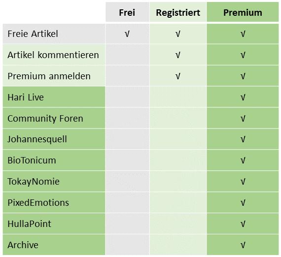 Rechte-Matrix II