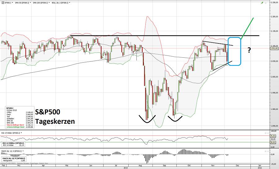 S&P500 06.12.15