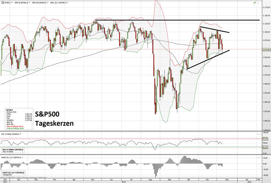 S&P500 10.12.15