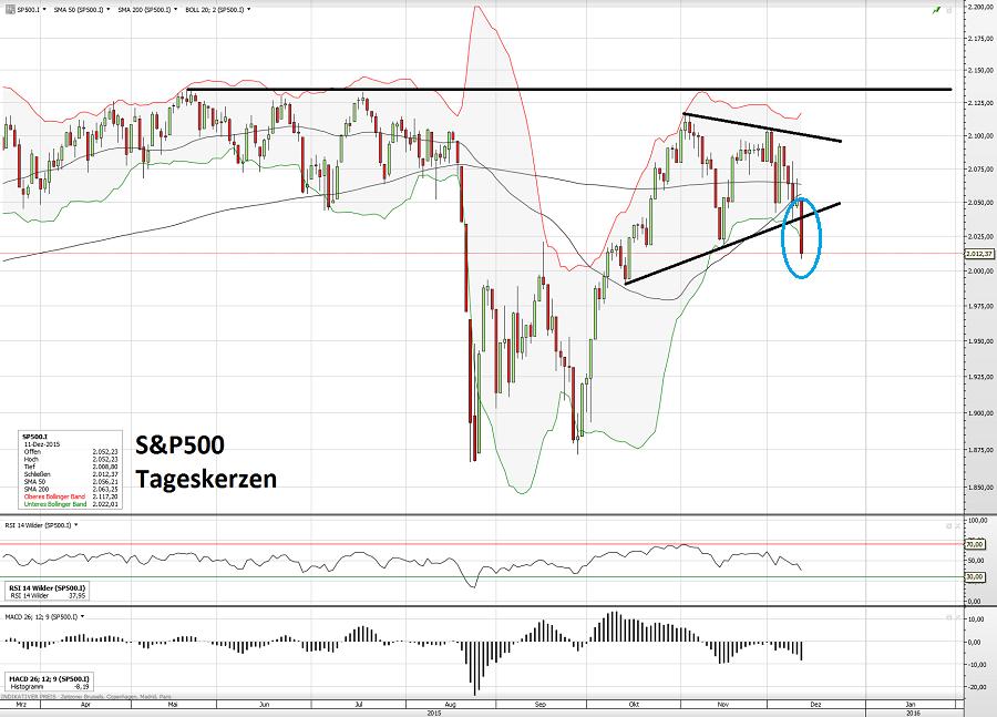 S&P500 13.12.15 T