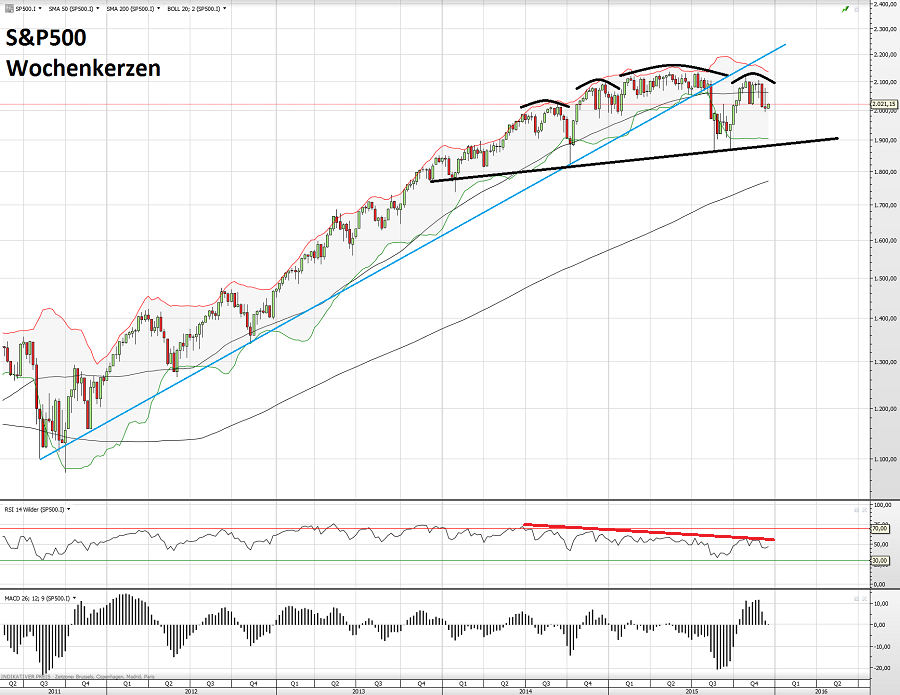 S&P500 22.12.15