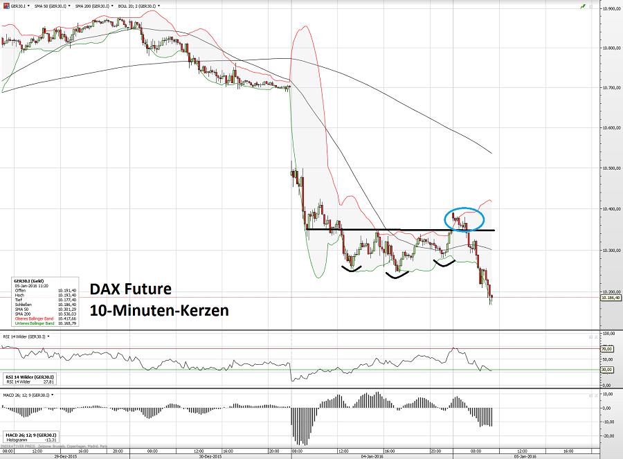 DAX 05.01.16