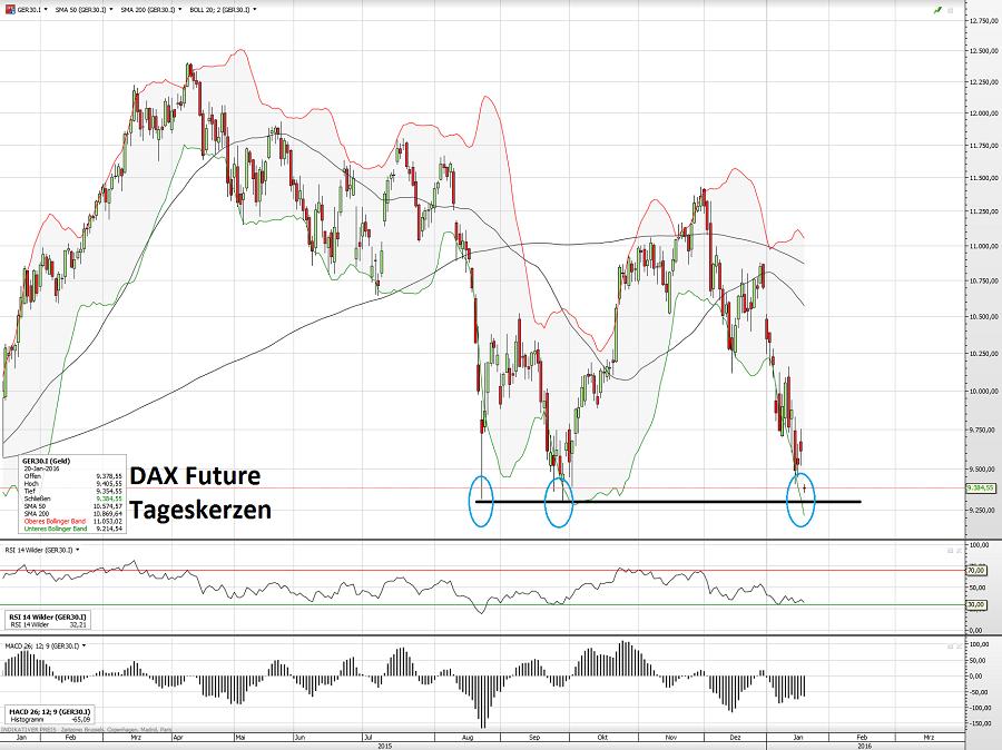 DAX Future 20.01.16