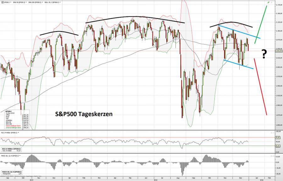 S&P500 02.01.15
