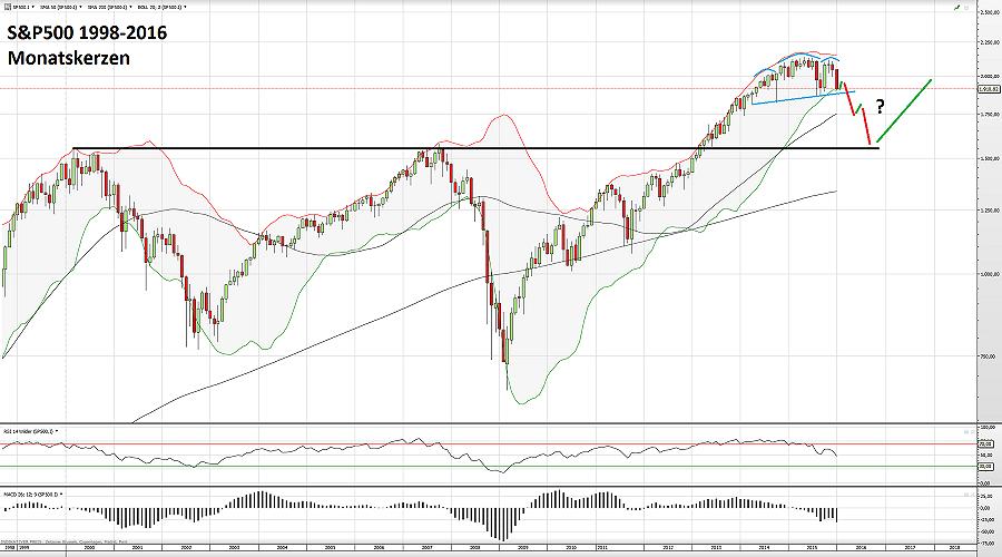 S&P500 11.01.16 2