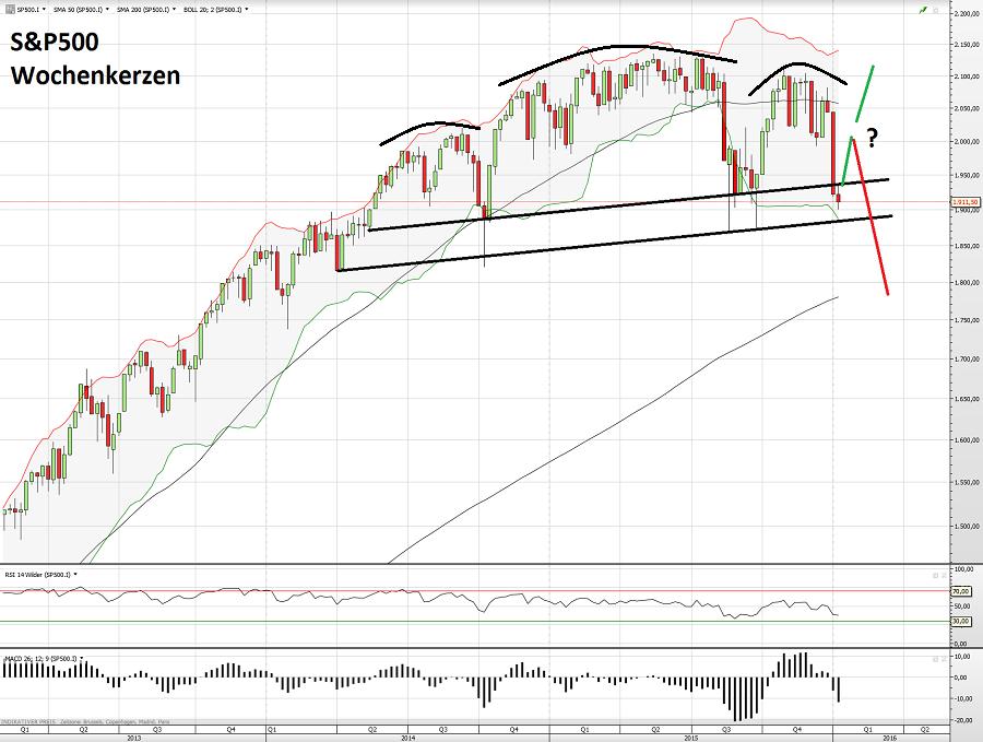 S&P500 11.01.16