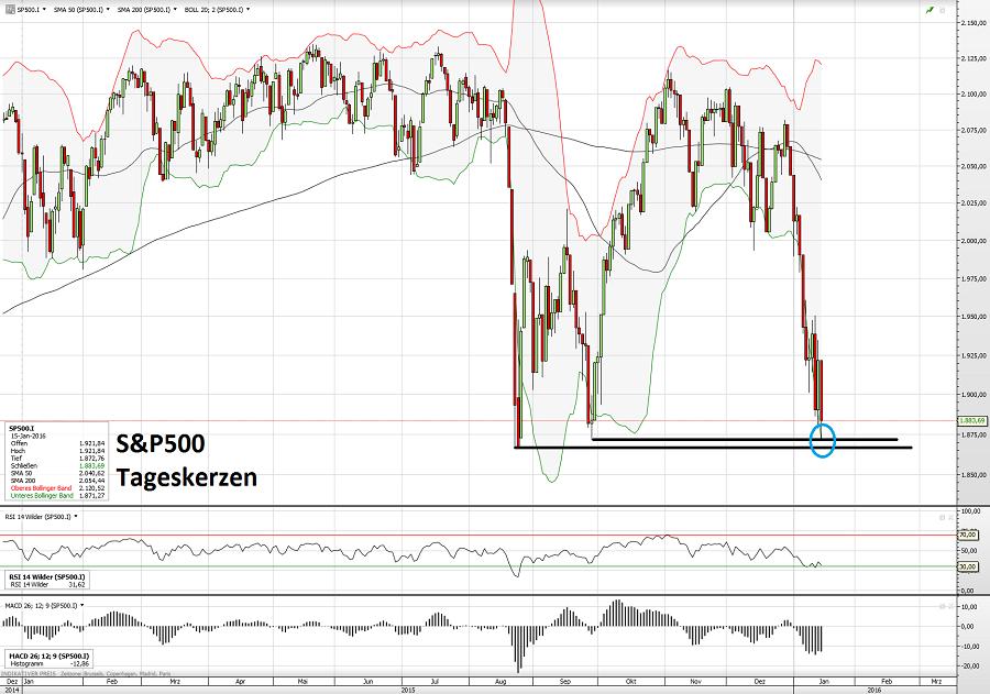 S&P500 15.01.16