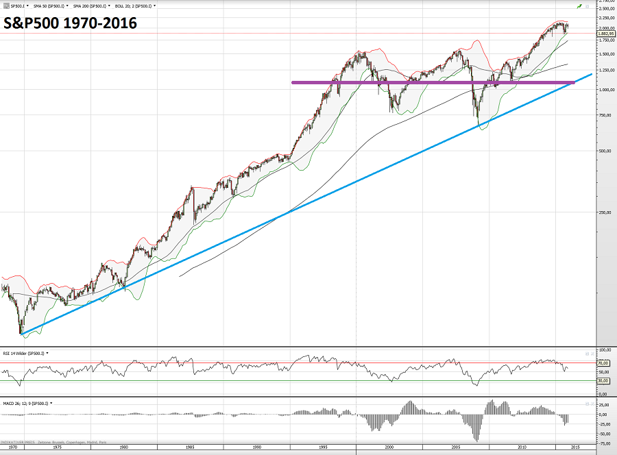 S&P500 1970-2016 2