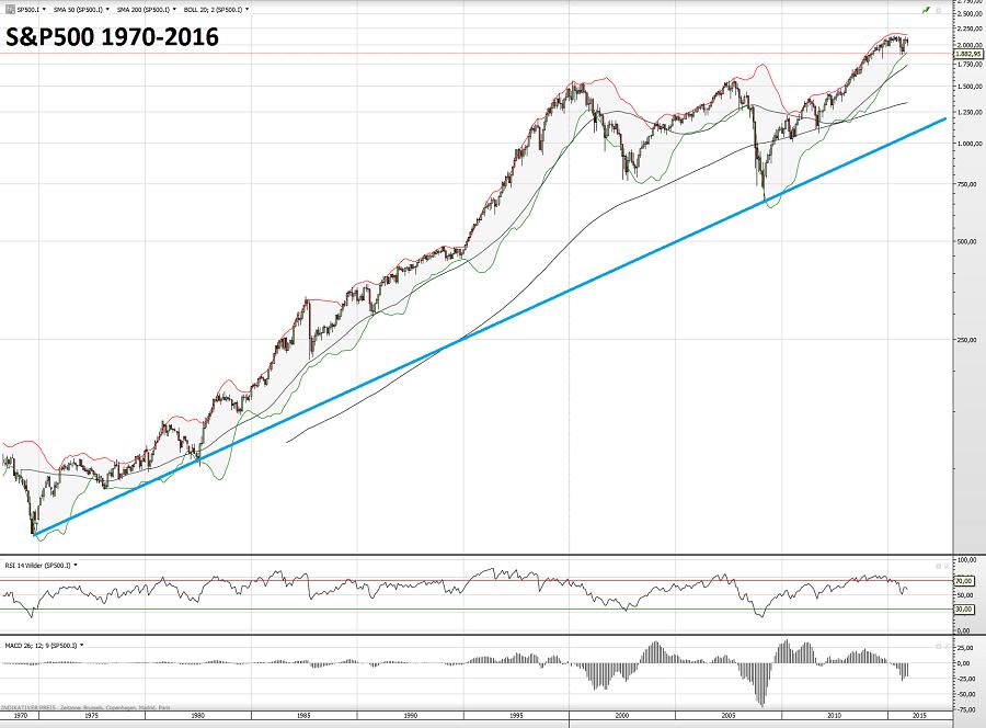 S&P500 1970-2016