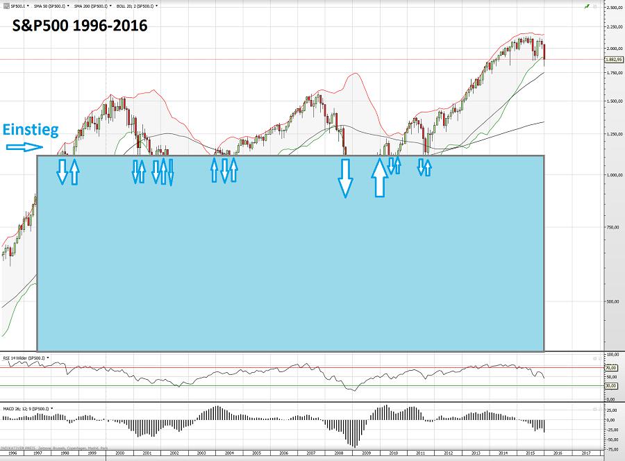 S&P500 1996-2016 3