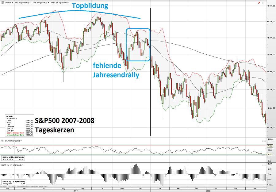 S&P500 2008 03.01.15
