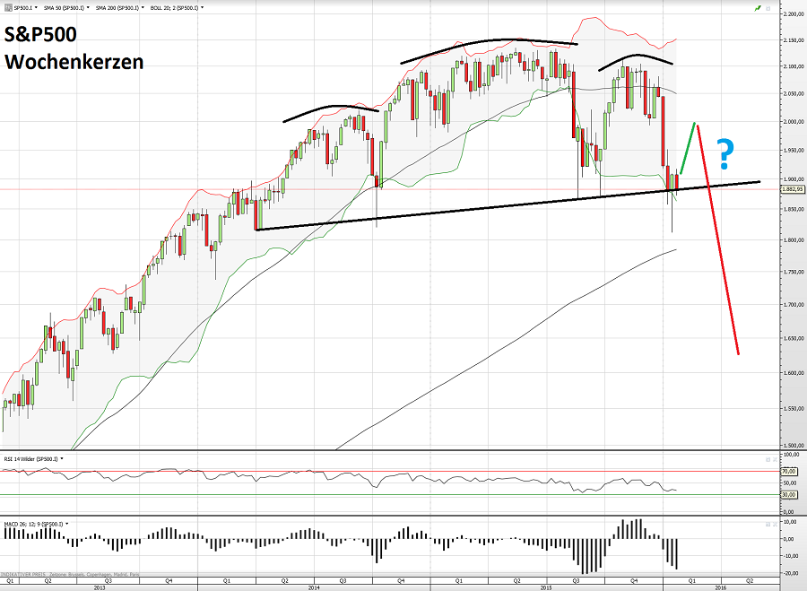 S&P500 28.01.16