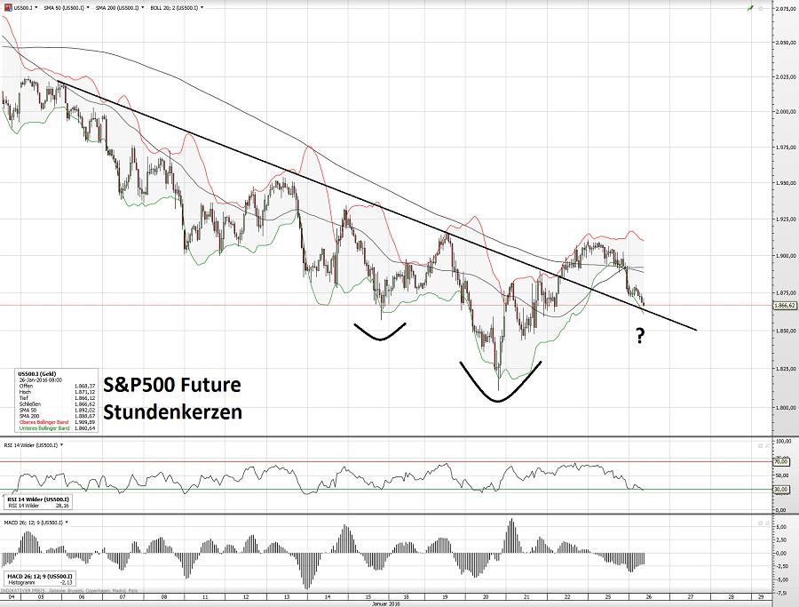 S&P500 Future 26.01.16