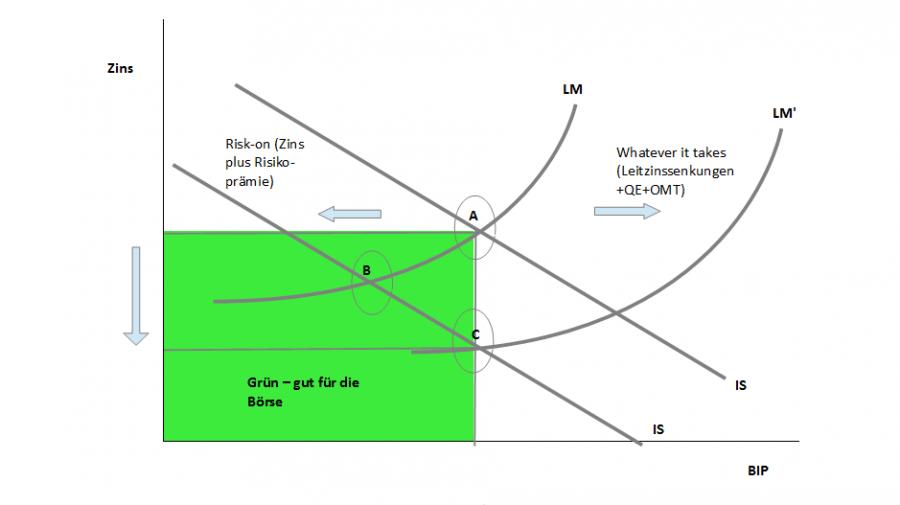 EZB Dilemma - Diagramm 1