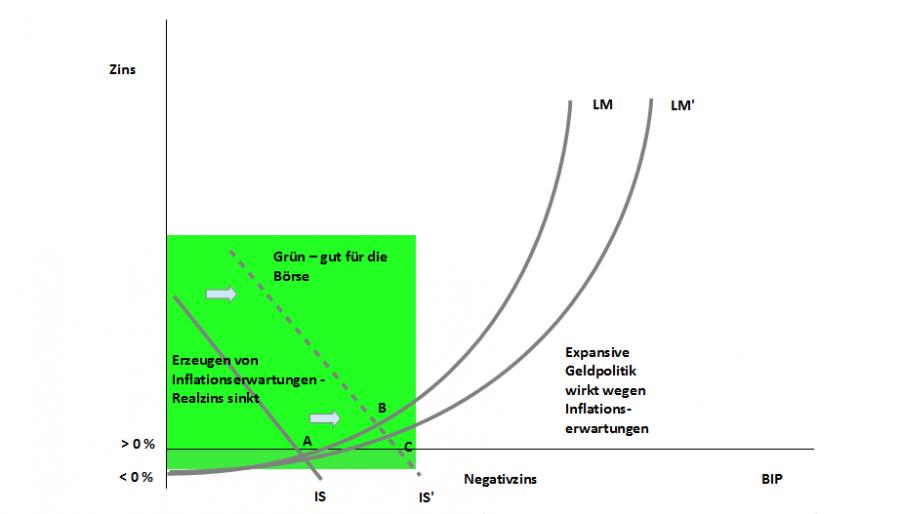 EZB Dilemma - Diagramm 3