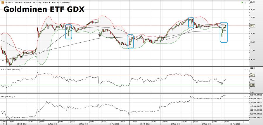 GDX 22.02.16