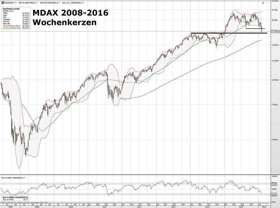MDAX 2008-2016 11.02.16