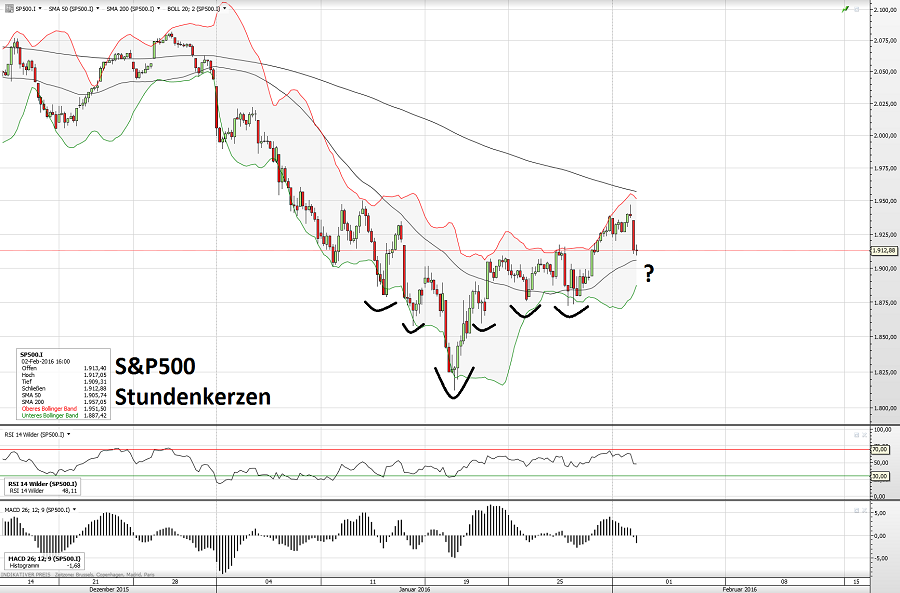 S&P500 02.02.16