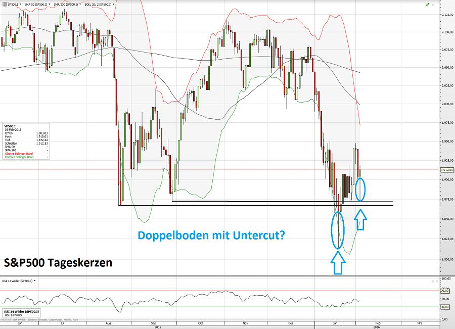 S&P500 04.02.16