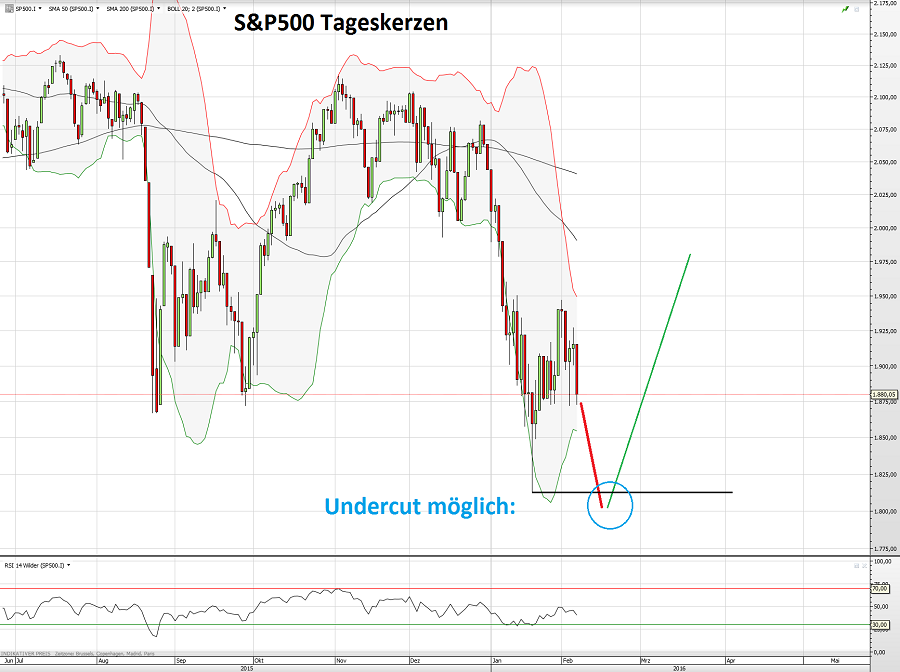 S&P500 07.02.16 3