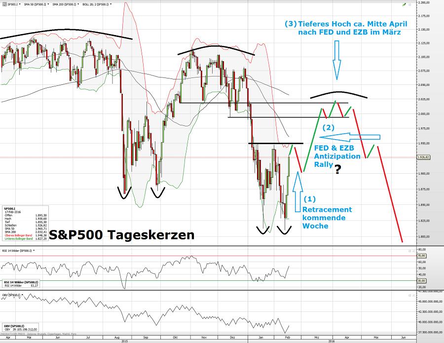 S&P500 18.02.16